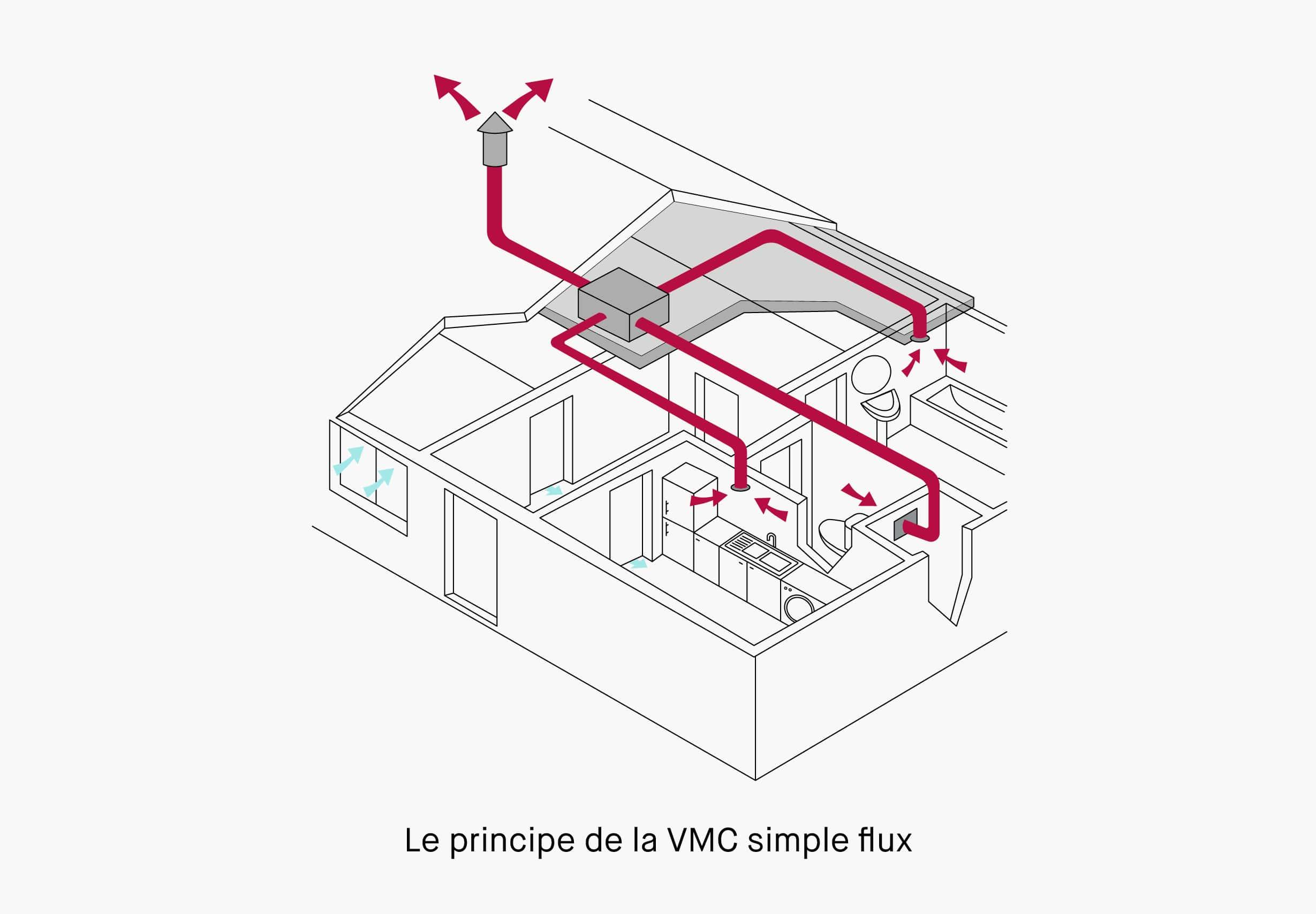 VMC simple flux - Qualitel  Particuliers