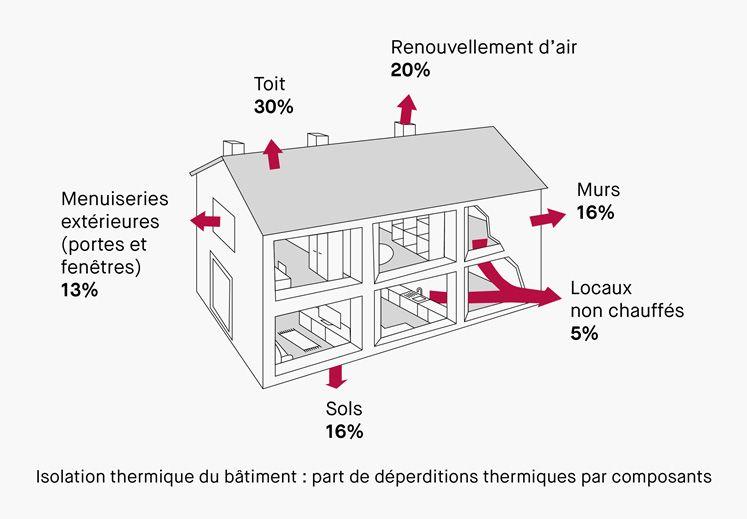 Les Isolants Thermiques Qualitel Particuliers